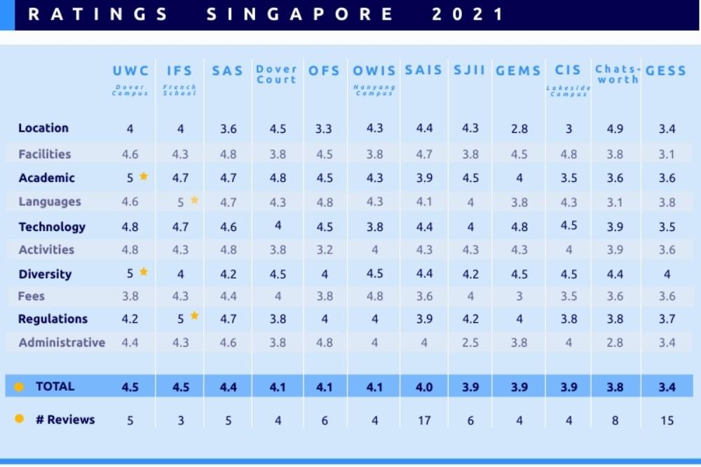 Rankings International Schools Singapore 2021