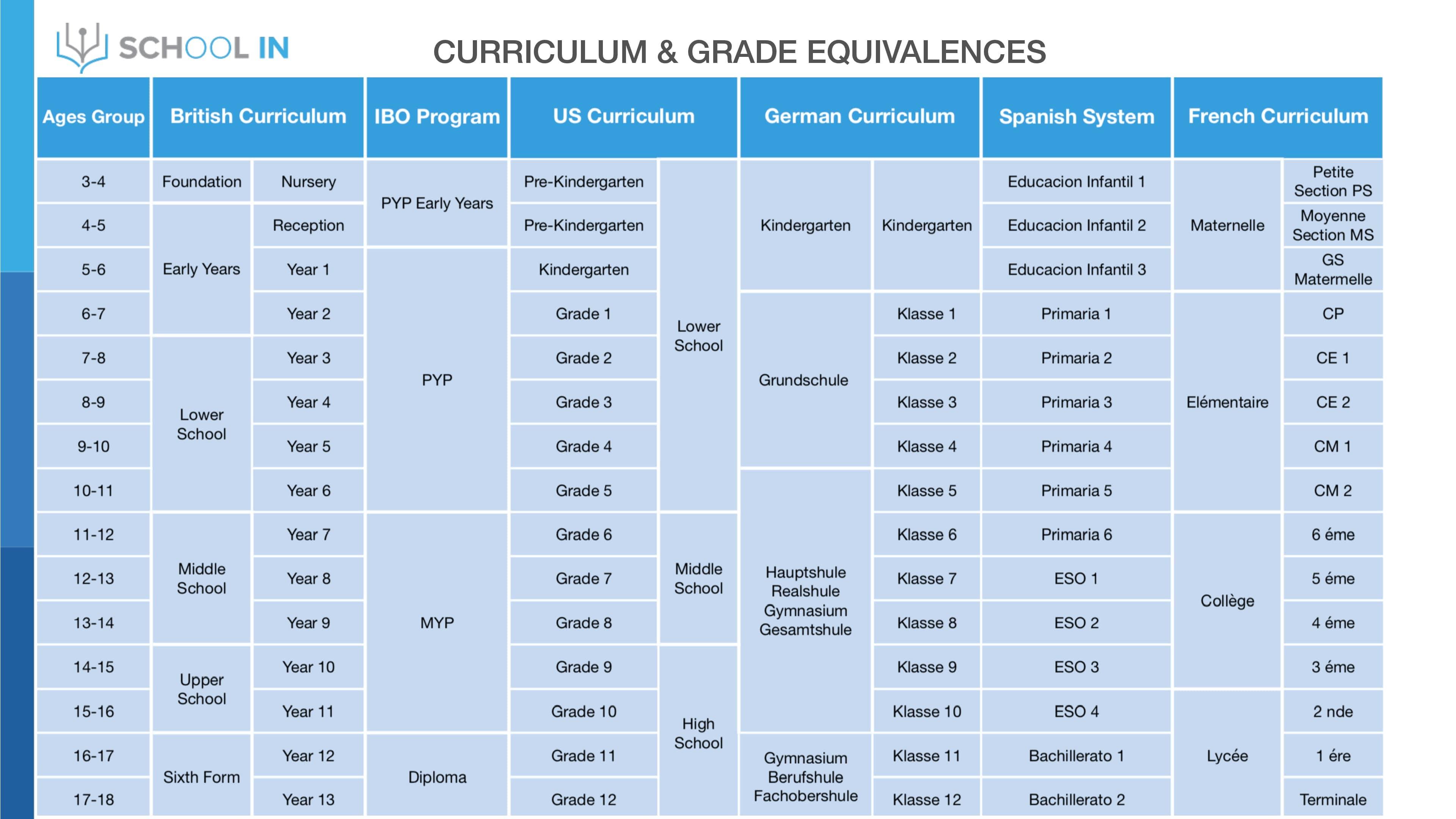 Curriculum & Grade Equivalences - SCHOOL IN